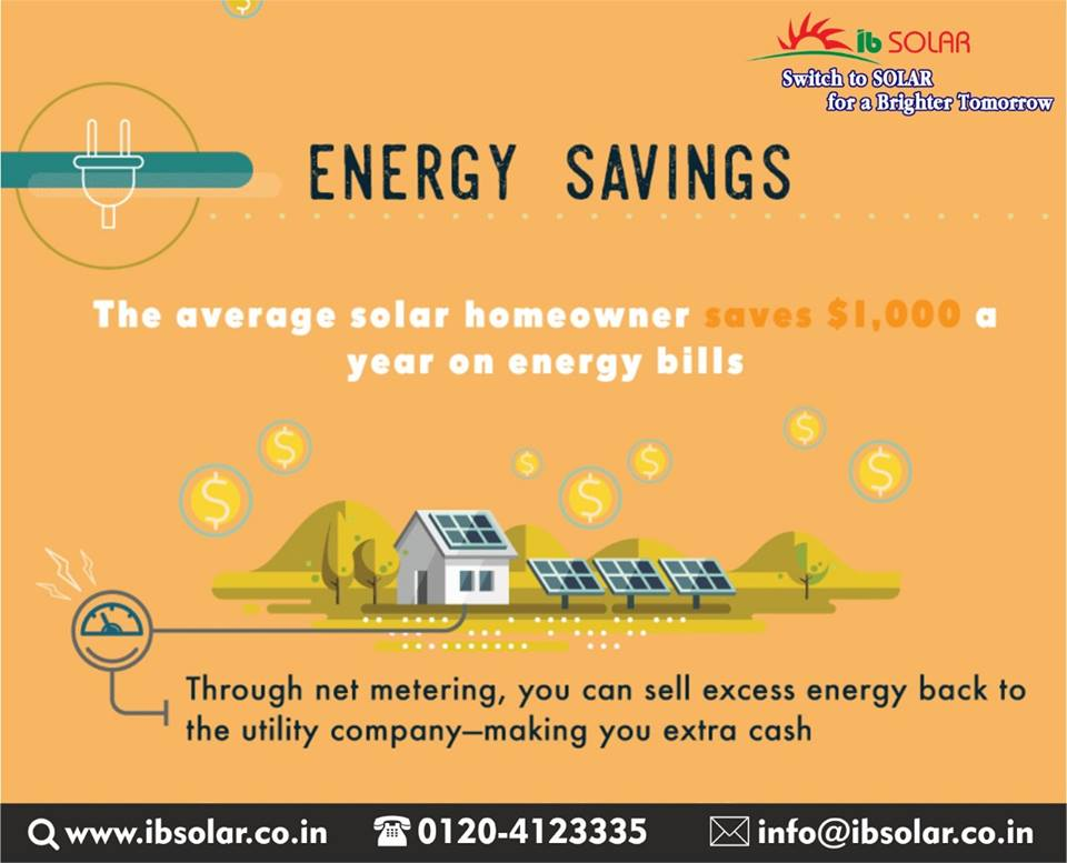 The average solar homeowner saves $1,000 a year on energy bills.