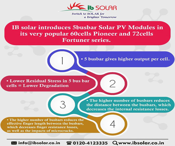 IB Solar introduces 5 busbar Solar PV Modules in its very popular 60 cells